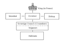 New France: A Royal Government